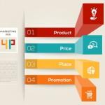 【マーケティングミックス】4Pから4Cへ!変わるマーケティングのフレームワーク