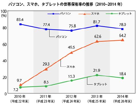 パソコン・スマホ・タブレットの世帯保有率の推移